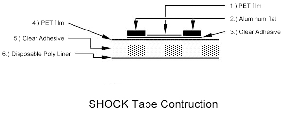 Shock Tape Construction