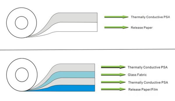 Thermal Adhesive Tapes
